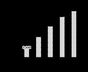 サービス付き高齢者向け住宅の戸数推移